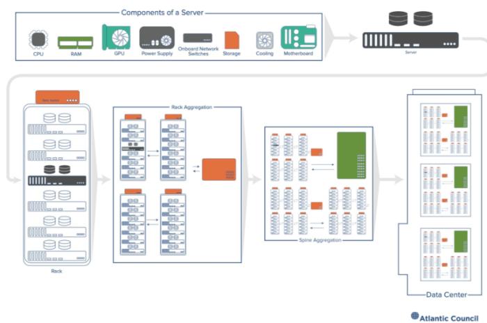 Componenti di un Data Center