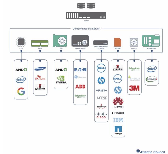 Data Center Server Supply Chain